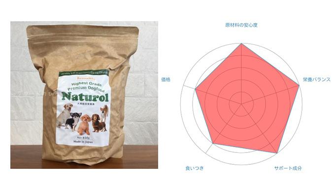 国産無添加ドッグフード 10商品を徹底比較